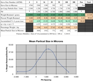 Graph with a decent bell curve graphically shows a proportional balance in particle sizes