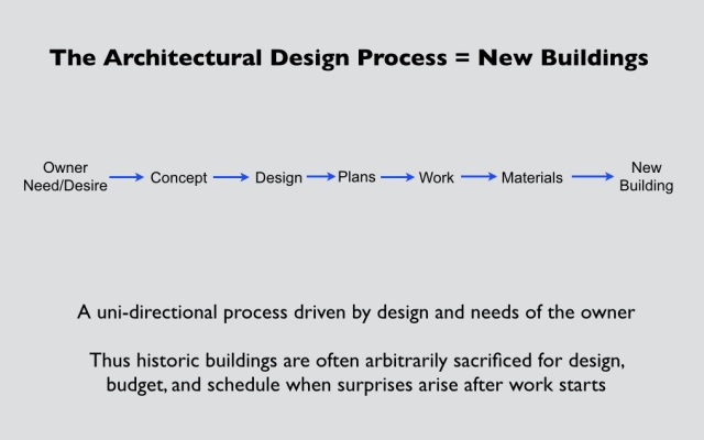 The typical architectural construction process works well only for new buildings