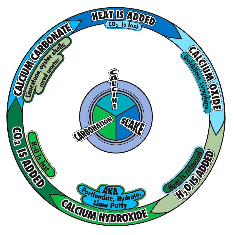 Graphic of the lime cycle